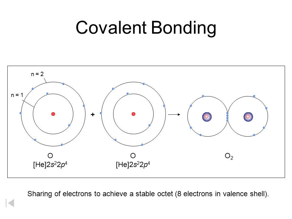 Covalent Bonding + O [He]2s22p4 O [He]2s22p4 O2